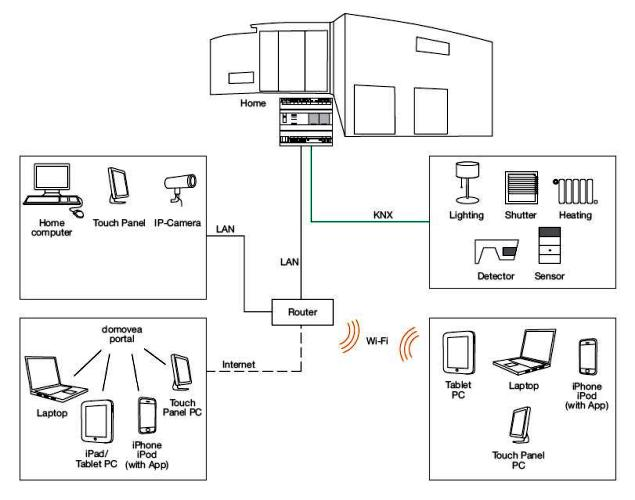 smart wiring devices