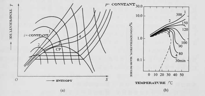 supercritical fluid extraction process