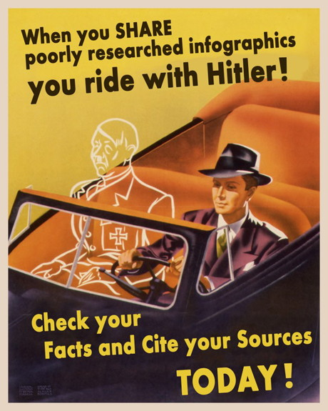 Poster från andra världskriget med ändrad text: When you share poorly researched infographics you ride with Hitler