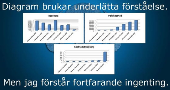 Diagram med poliskostnader