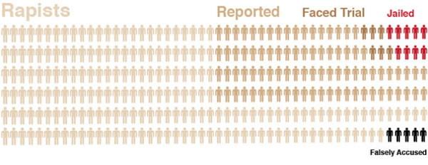 Graf som visar hur två tredjedelar av alla våldtäkter inte anmäls och att nio procent av anmälningarna leder till att en person döms till fängelse, fem procent av anälningarna är falska