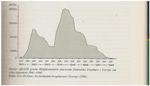 Diagram över finlänska krigsbarn som vistas i Sverige, en topp på 35000 hösten 1944