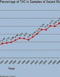 Thc percentage chart also percentages on the rise hail mary jane rh hailmaryjane