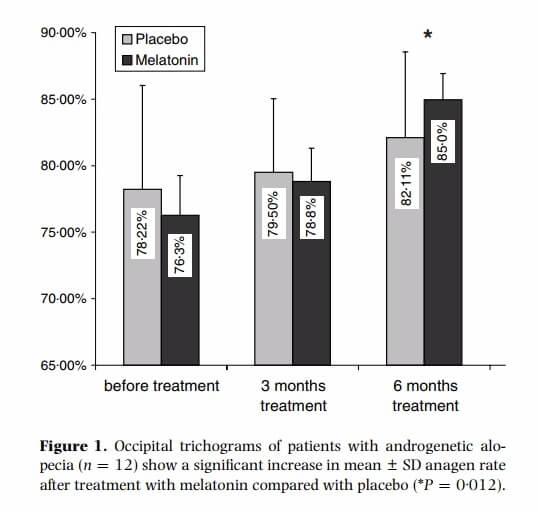 Neograft Hair Resoration  Fairfax Va 22304 Dr Sendi