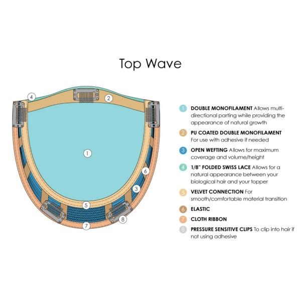 Top Wave Topper Hair Piece Base Design, Materials & Descriptions