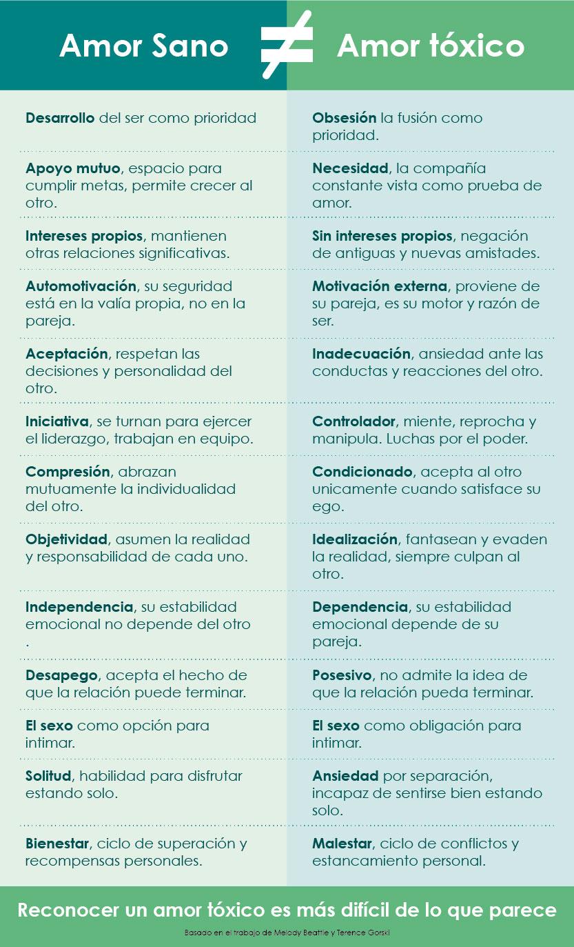 Infografía relación tóxica