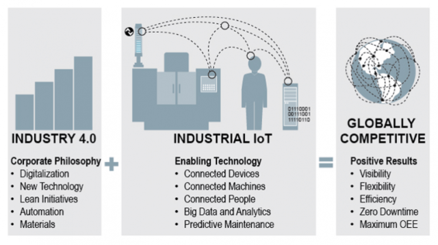 The impact of IoT on manufacturing companies (1)