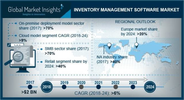 inventory-management-software-market-pressrelease (1)