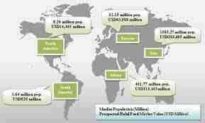 global-halal-market-size