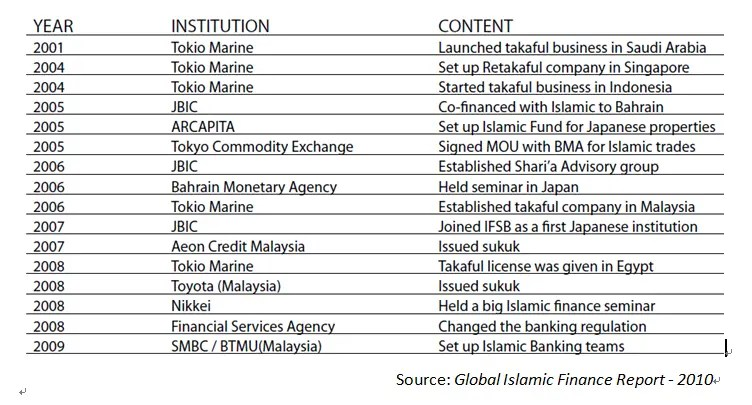 global-islamic-finance-report