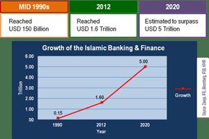 IslamicFinance-Sri lanka
