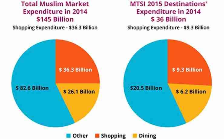 Muslim-shopping-expenses