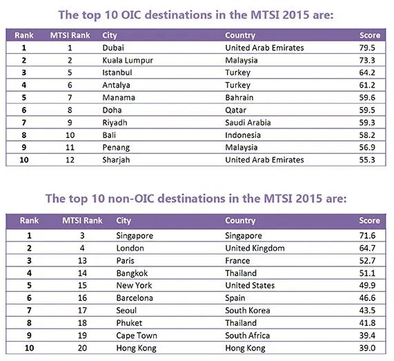 OIC-and-non-OIC-Destinations-ranked