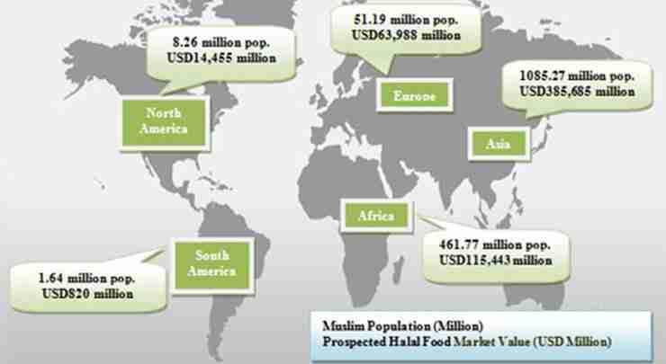 global-halal-food-market