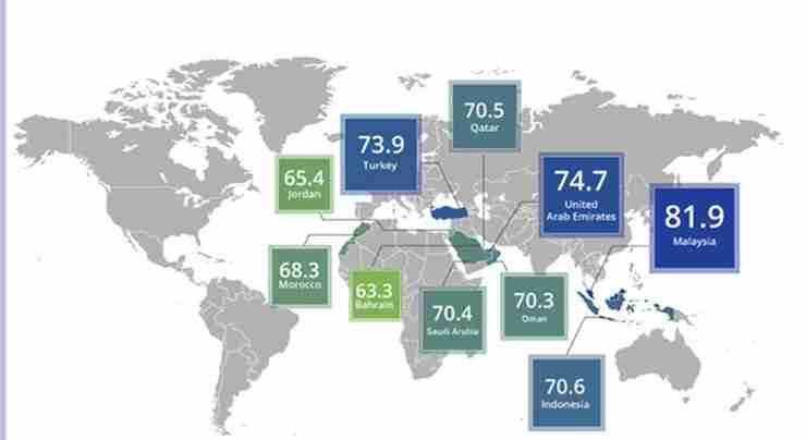 global-muslim-travel-index