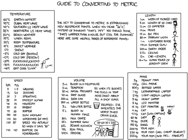 XKCD Converting to Metric