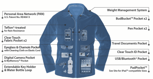 Scottevest Jacket X-ray