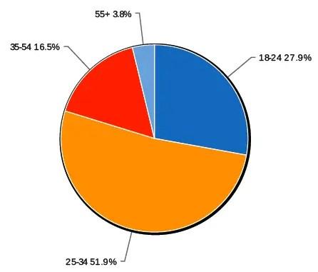 PCT Age Graph