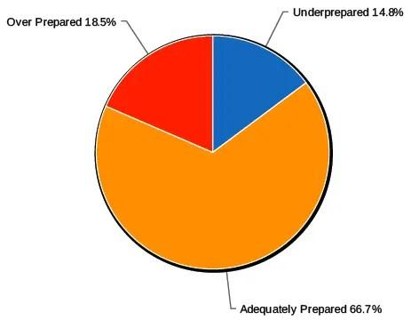 PCT Prepared Graph (Post-Hike)