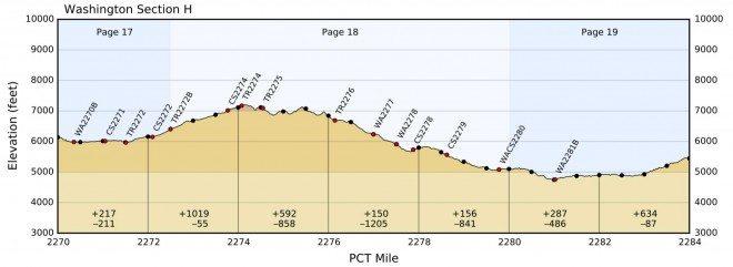 PCT-Washington-Section-H-Elevation