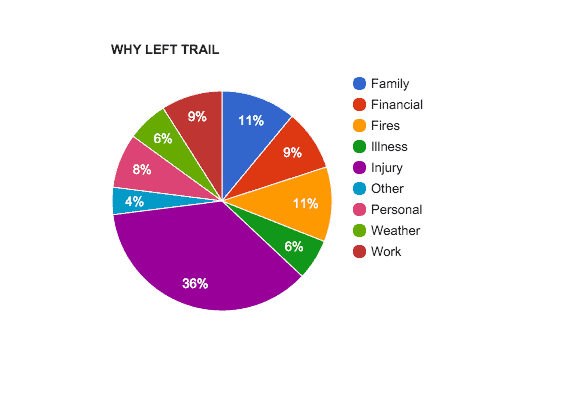 Pir Chart Why Left Trail