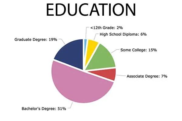 Chart-Education