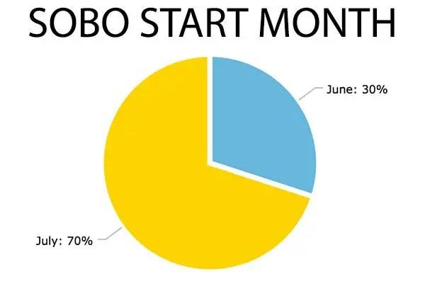 Chart-SOBO-Start-Month
