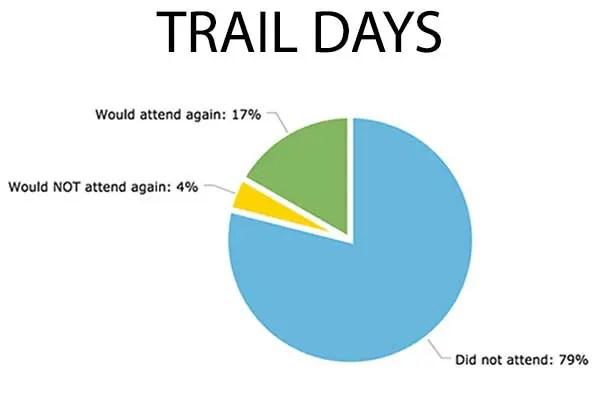 Chart-Trail-Days