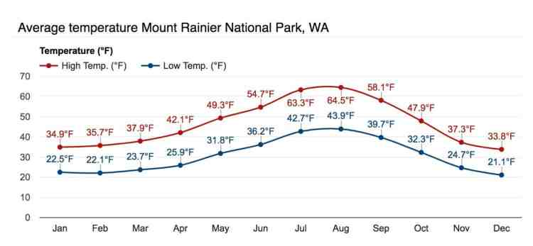 Washington Mount Rainier Temperatures