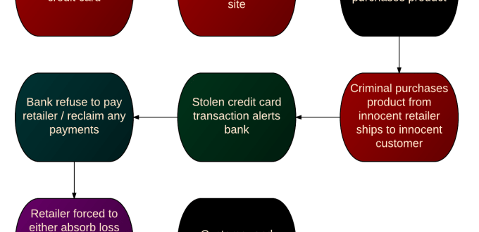 Retail security threats - triangulation attack workflow.