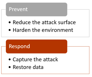 2 simple steps for dealing with ransomware.