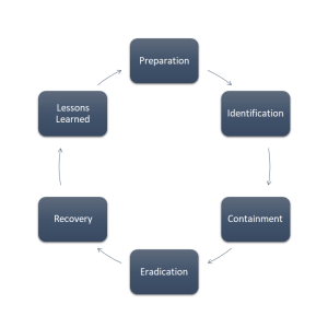 Incident Response – Process Matters