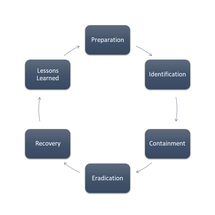Incident Response Phases – Lessons Learned