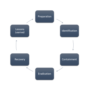 Incident Response - Preparation ICERL