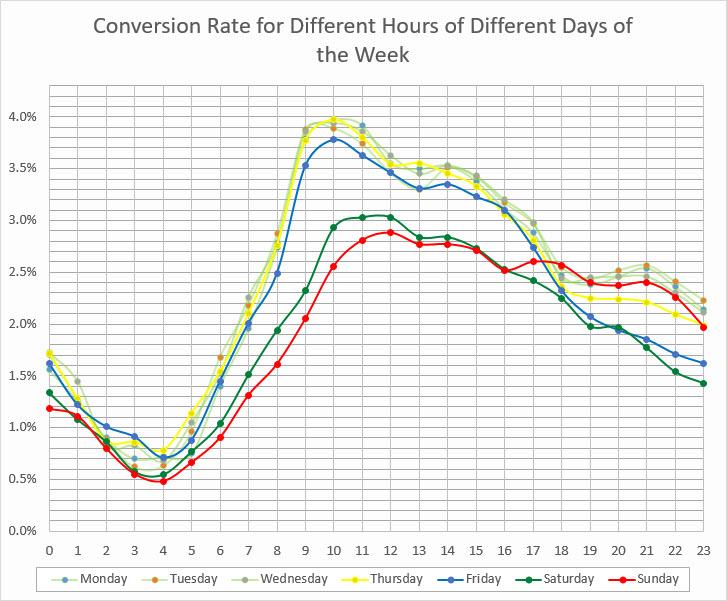 google analytics hour of
