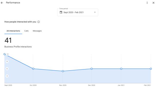 Rapports sur les performances de Google My Business