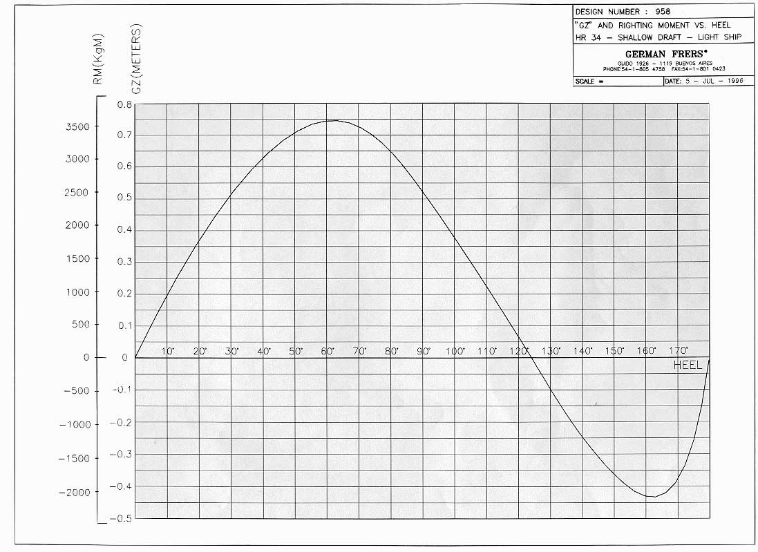 hight resolution of stability curve shallow draft version 107 k