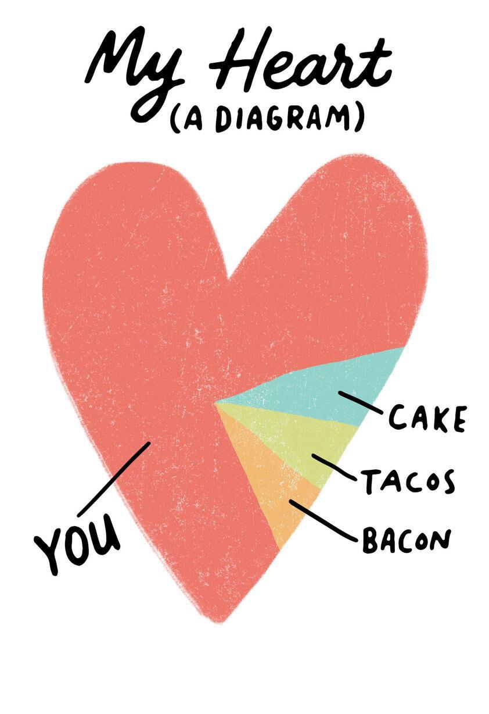 heart diagram [ 1024 x 1493 Pixel ]