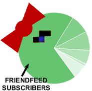 Friendfeed makes Feedburner look like Ms Pac Man