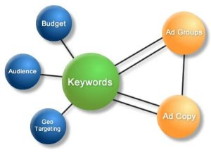 Anatomy of a PPC