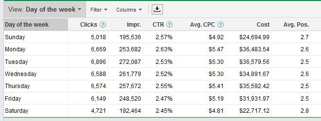 PPC Dimesions Day of the Week Google Adwords