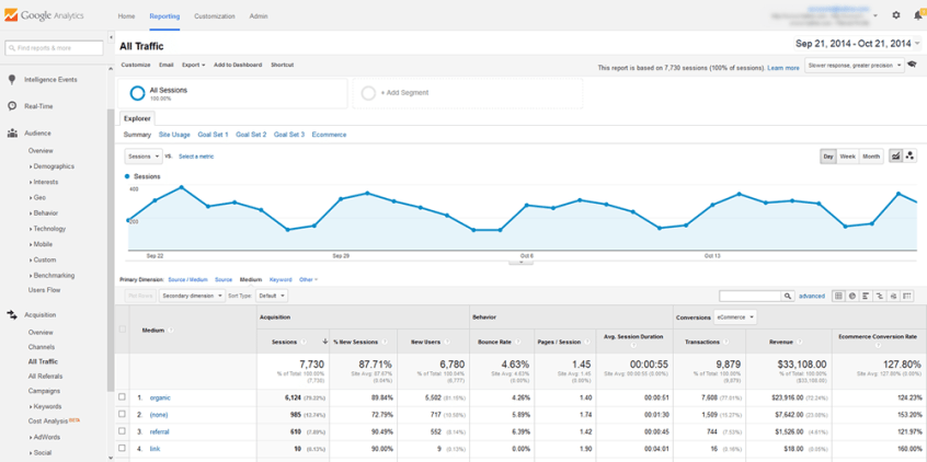 Benchmark report from Google Analytics