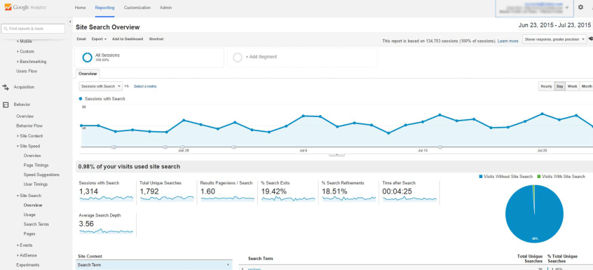 Google Analytics display of site search states.