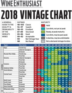Link to full wine enthusiast vintage chart also charts napa valley hall wines rh hallwines
