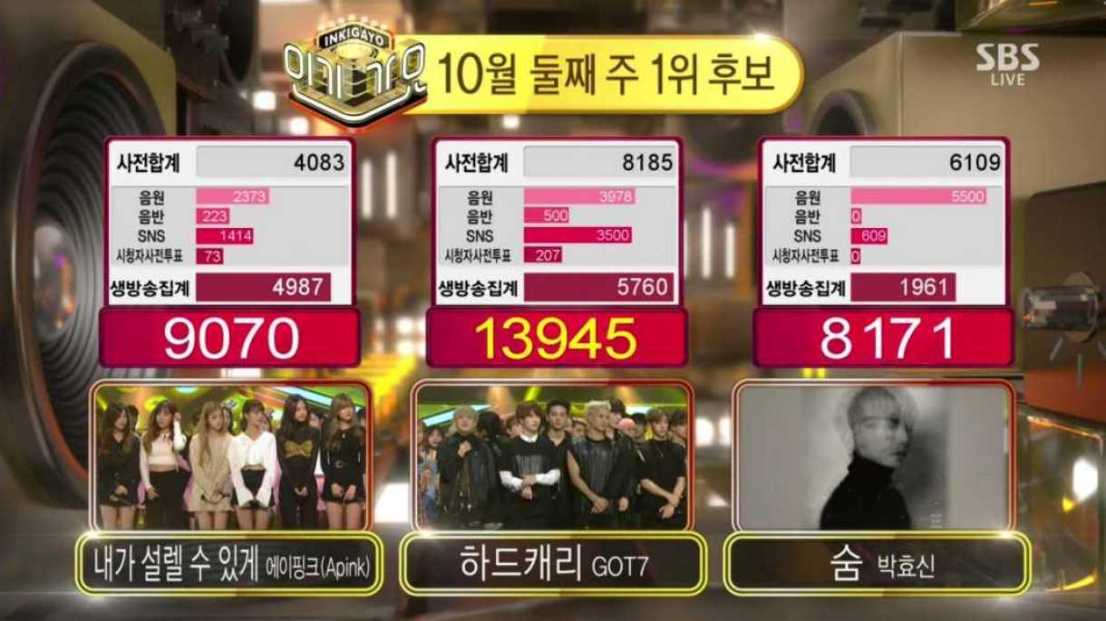 got7-inkigayo-score