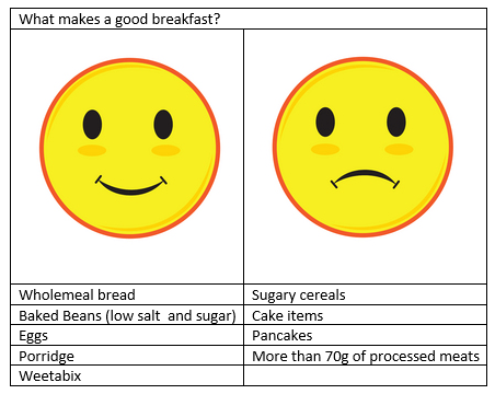 what-makes-a-good-breakfast