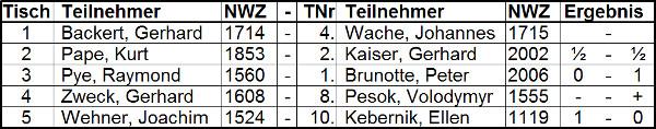 Ergebnisse der dritten Runde der Seniorenmeisterschaft