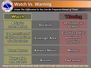 Types of Weather Alerts  Hamilton County EMHSA