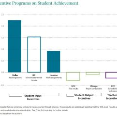 Project Impact Diagram Lumbar Spine Labeled Of Incentive Programs On Student Achievement The Hamilton