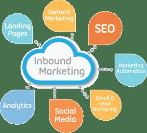 Agence Inbound marketing et Marketing automation en Tunisie
